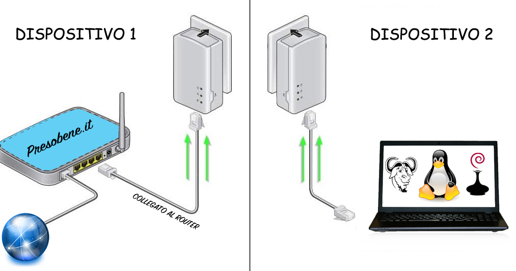 Powerline senza tirare cavi